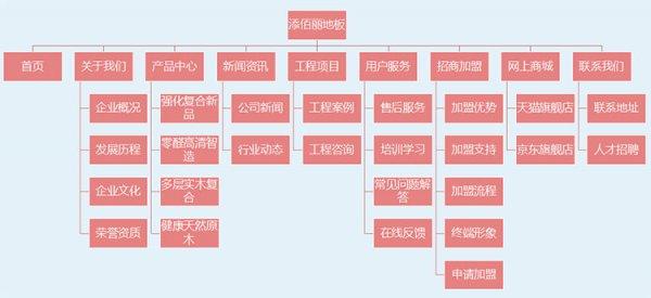 【签约】添佰丽地板响应式网站建设项目